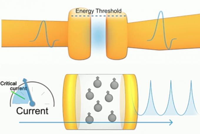 인간 뇌의 시냅스(위)와 미국 국립표준기술연구소(NIST) 연구진이 '조셉슨 접합'을 응용해 개발한 인공 시냅스(아래). 인공 시냅스에 자기장을 걸고 전류 펄스를 반복해 가하면, 자기장의 영향으로 나노입자들이 점점 한 방향으로 정렬되면서 전류의 역치가 낮아져 더 쉽게 전기 신호가 전달된다. 학습 효과로 뉴런 간의 결합이 강해지는 것과 같다. - NIST 제공